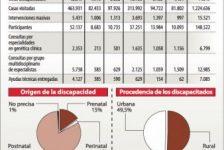 8 de cada 10 casos de discapacidad en Bolivia son producto de accidentes