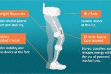 Nueva ortesis para personas con parálisis: Kickstart Kinetic Orthosis