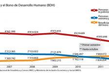 Bono de Desarrollo Humano vital en presupuesto familiar ecuatoriano