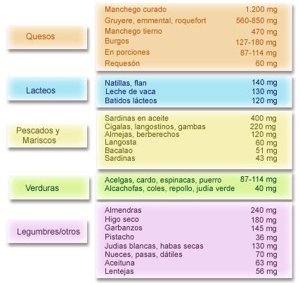 Osteoporosis alimentación nutrición y prevención